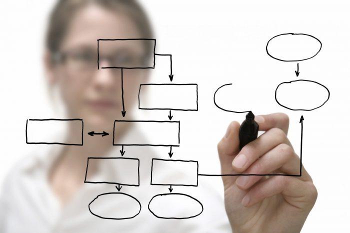 Süreç yönetim sistemine neden gerek var?