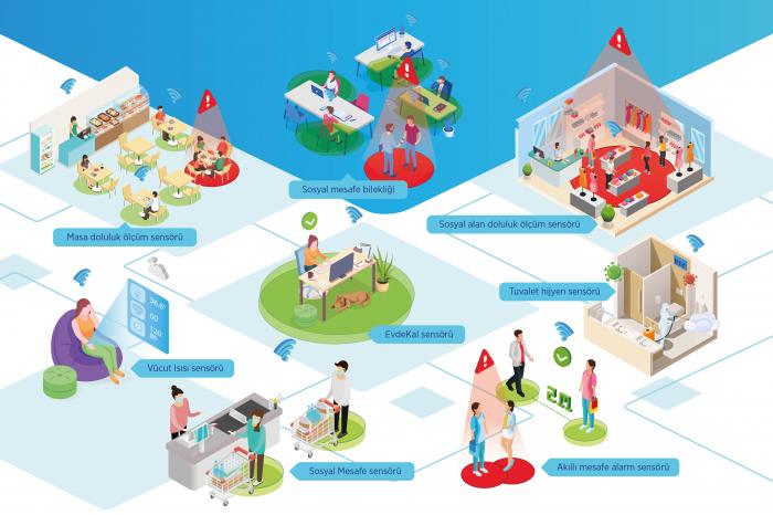 Fabrika, okul, AVM ile restoranlarda sosyal mesafe ve doluluk sensörlerle yönetilecek